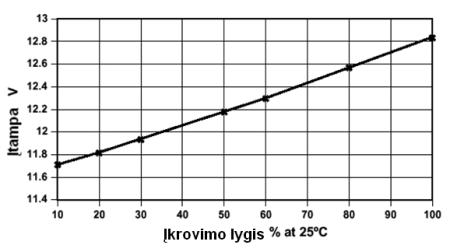 metalo-detektorius-md-clone-pi-avr-awr-ieskiklis-savadarbis-detektoriaus-akumuliatorius-ikrovimo-lygis.png